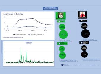 Diskurs-Politik-Monitor Spitzenkandidaten BW