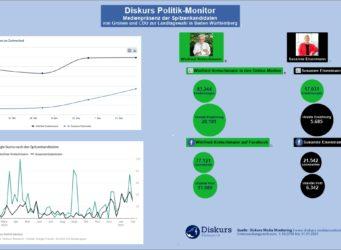 Diskurs Politik-Monitor